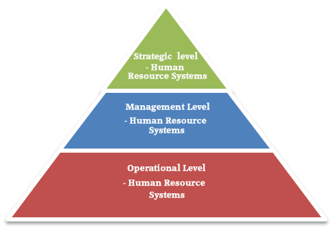 maintaining human resources systems Today's top 209 human resources italy jobs in united states leverage your professional network, and get hired new human resources italy jobs added daily.