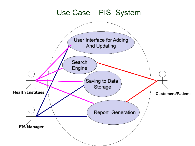 Information Models Search Engine Diagram Usecase
